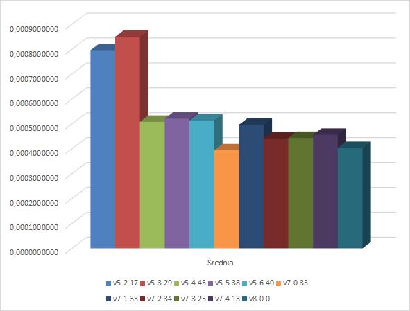 Dodawanie - wykres