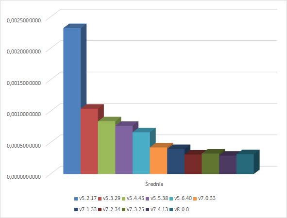Funkcje - wykres