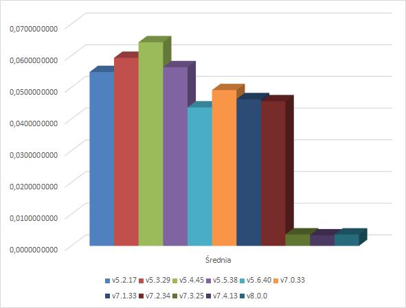 Łańcuchy znaków UTF8 - wykres
