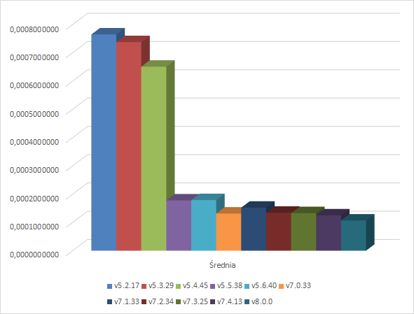 Mnożenie - wykres
