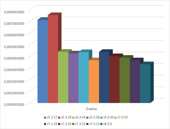 Odejmowanie - wykres