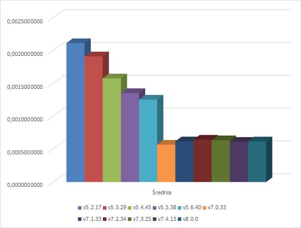 Operacje trygonometryczne - wykres
