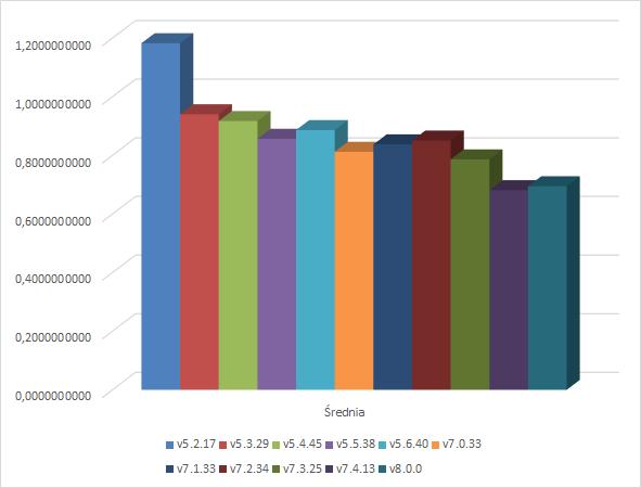 Podsumowanie - wykres