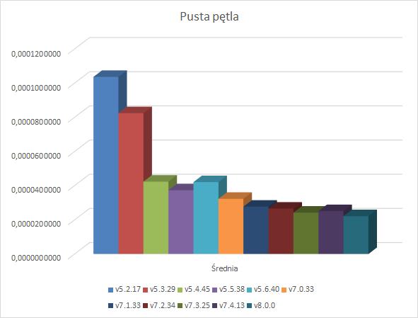 Pusta pętla - wykres wyników
