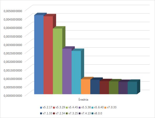 Tablice - wykres