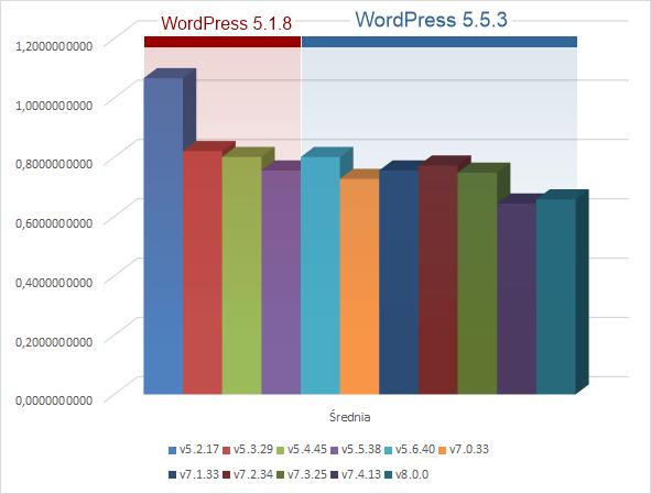 WordPress - wykres