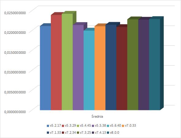 Wywołania POST i GET - wykres